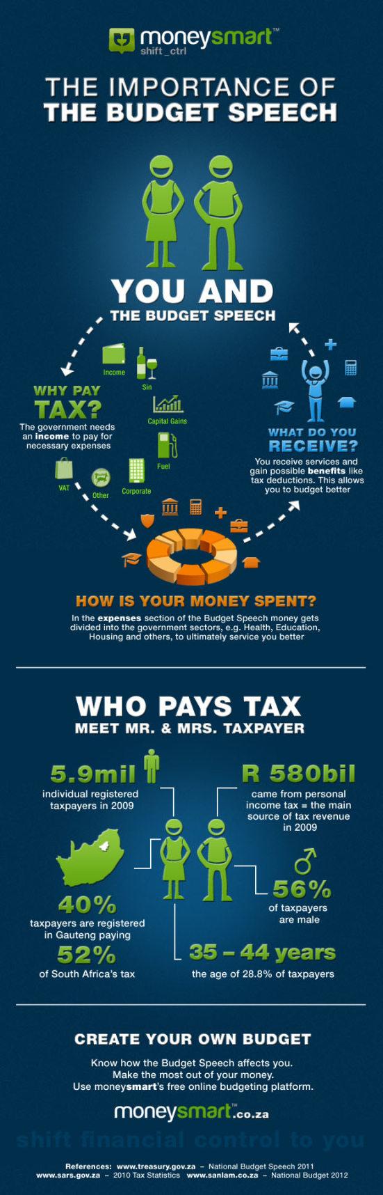 importance of 2012 budget speech infographic