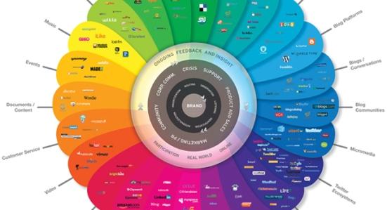 Social Media conversation infographic